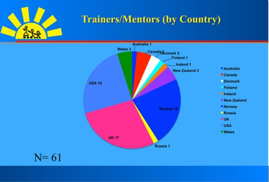 trainers-mentors-pie