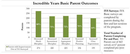 parent-outcomes