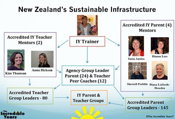 NZ-Infrastructure