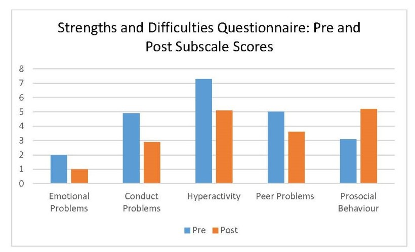 pre and post subscale scores 3